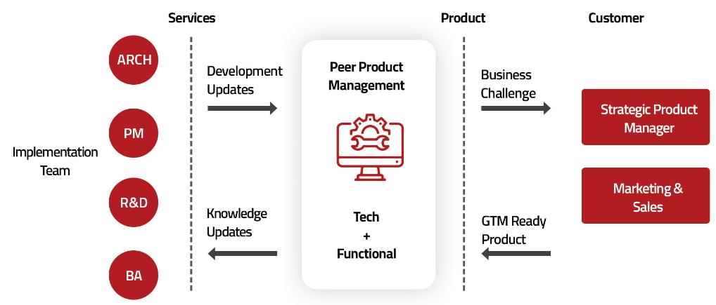 Peer product Managment Model